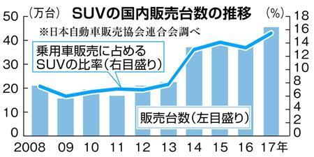 SUVの国内販売台数の推移